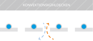 Konvektionskuehldecke-syscotec-kuehldecke-cool-systems-eggenfelden-2