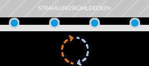Strahlungskuehldecke-syscotec-kuehldecke-cool-systems-eggenfelden-2